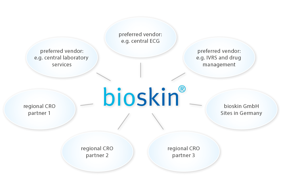 The bioskin advantage for global dermatological trials